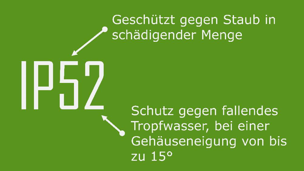 Beispiel für die Schutzklasse IP52 gegen Staub in schädigender Menge und fallendes Tropfwasser, bei einer Gehäuseneigung von bis zu 15°