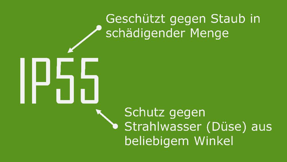 Beispiel für die Schutzklasse IP55 gegen Staub in schädigender Menge und Strahlwasser (Düse) aus beliebigem Winkel